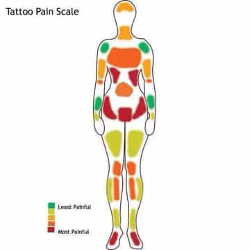 zonas de dolor tatuajes colores
