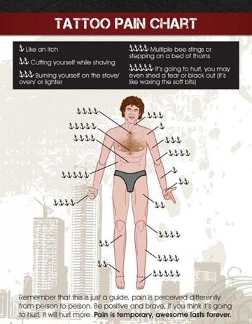 zonas de dolor tatuajes referencial